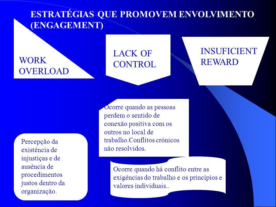 ESTRATÉGIAS QUE PROMOVEM ENVOLVIMENTO (ENGAGEMENT)