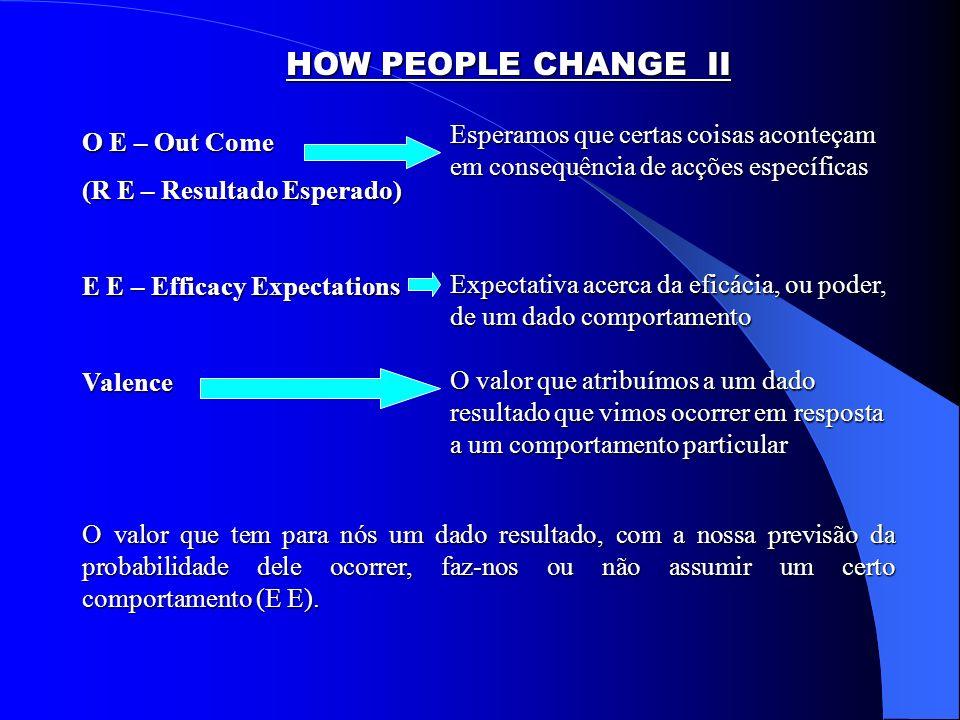HOW PEOPLE CHANGE II Esperamos que certas coisas aconteçam em consequência de acções específicas. O E – Out Come.