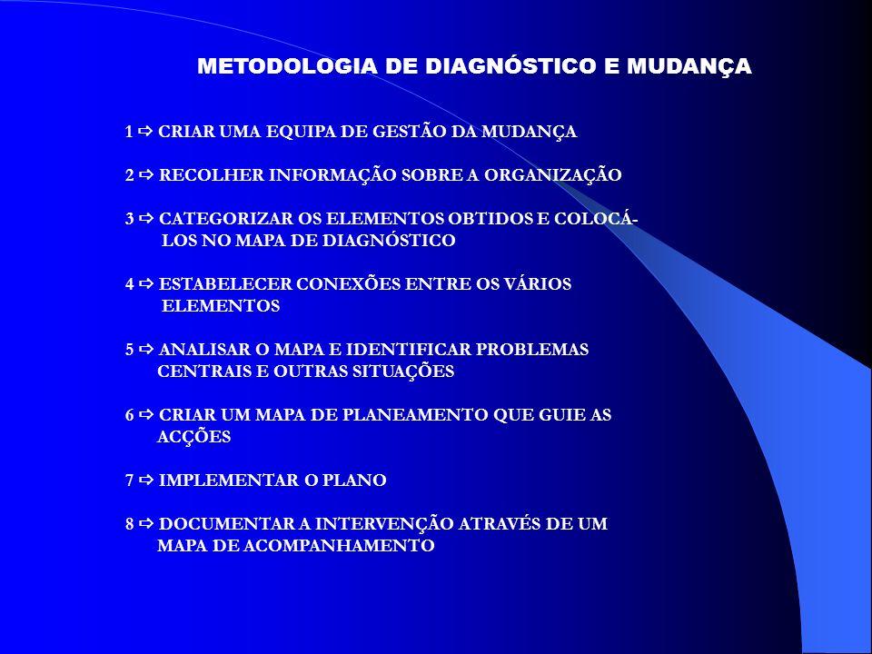 METODOLOGIA DE DIAGNÓSTICO E MUDANÇA