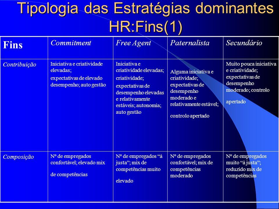 Tipologia das Estratégias dominantes HR:Fins(1)