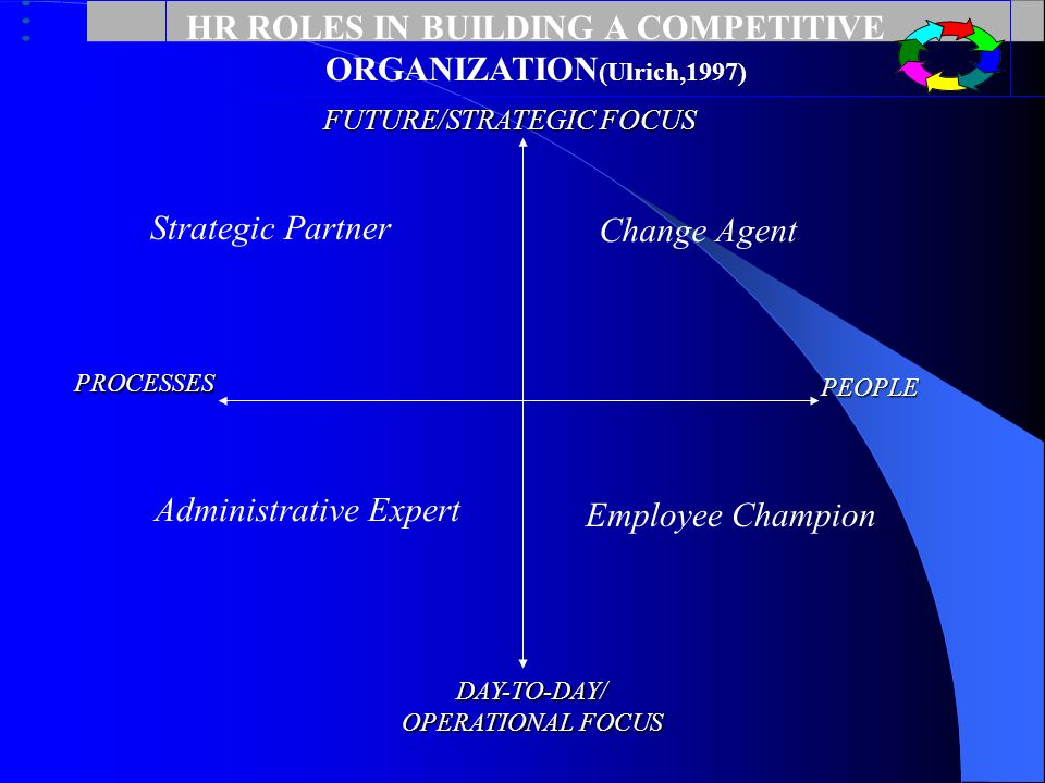 HR ROLES IN BUILDING A COMPETITIVE ORGANIZATION(Ulrich,1997)