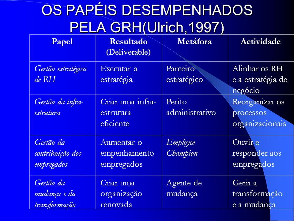 OS PAPÉIS DESEMPENHADOS PELA GRH(Ulrich,1997)