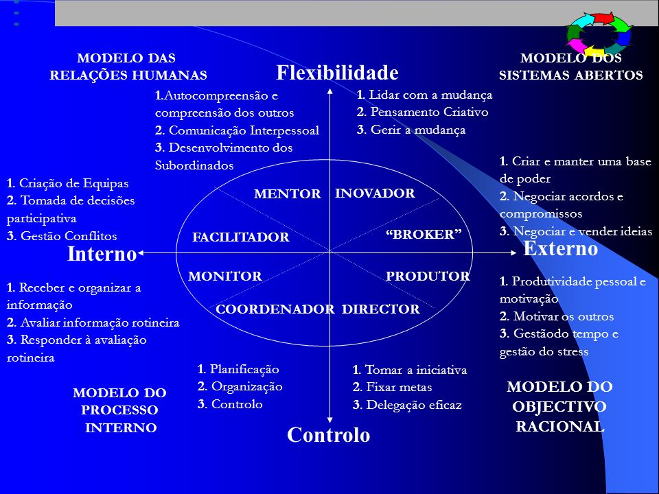 Flexibilidade Externo Interno Controlo MODELO DO OBJECTIVO RACIONAL