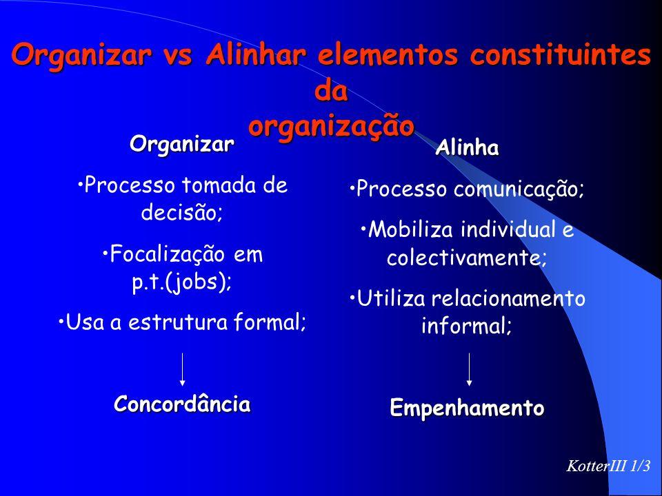 Organizar vs Alinhar elementos constituintes da