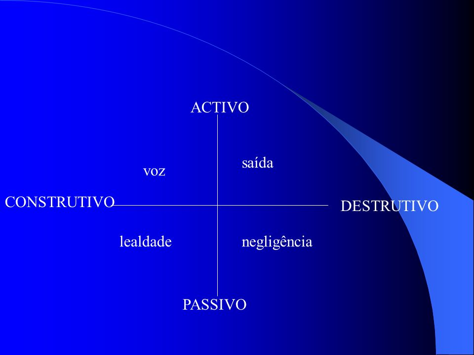 ACTIVO saída voz CONSTRUTIVO DESTRUTIVO lealdade negligência PASSIVO