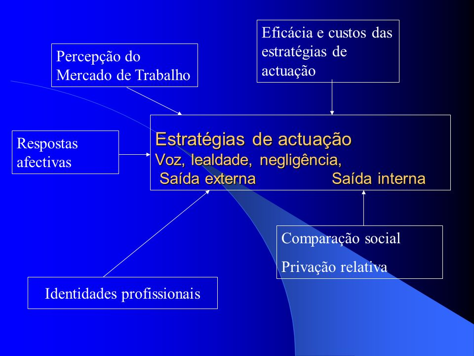 Identidades profissionais