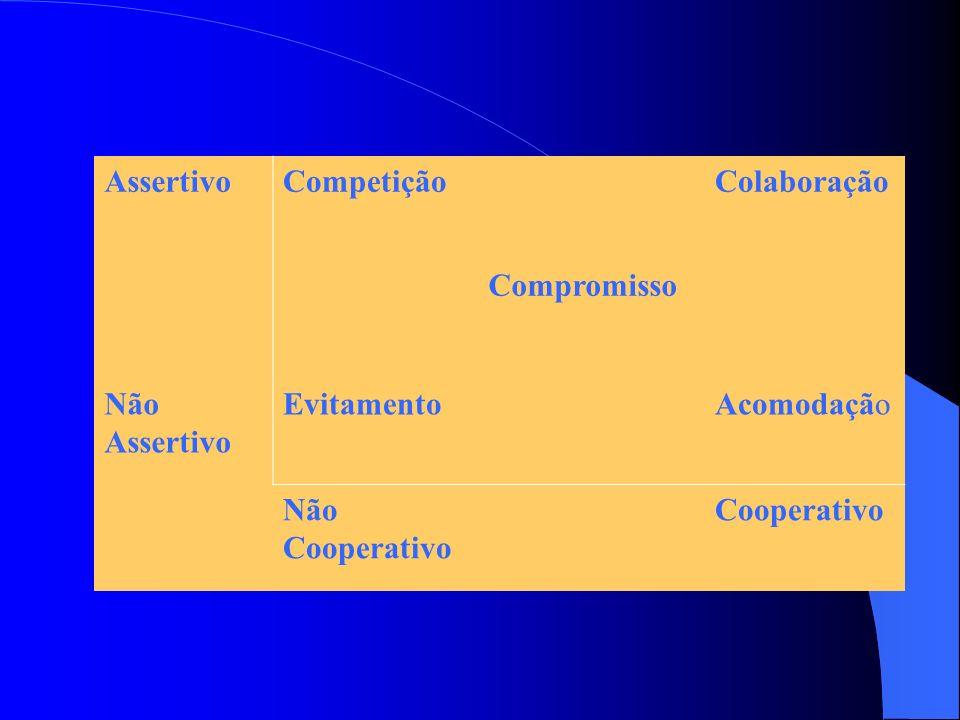 Assertivo Competição. Colaboração. Compromisso. Não Assertivo. Evitamento. Acomodação. Não Cooperativo.