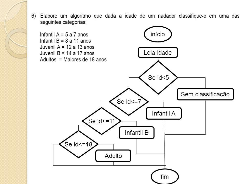 início Leia idade. Se id<5. Se id<=7. Sem classificação. Se id<=11. Infantil A. Infantil B. Se id<=18.