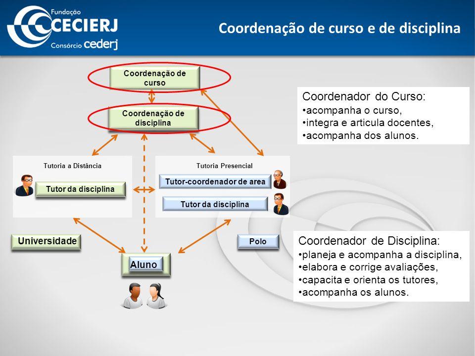 Coordenação de disciplina Tutor-coordenador de area