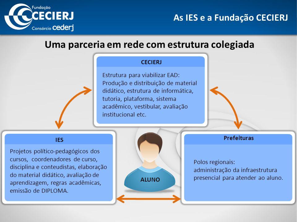 As IES e a Fundação CECIERJ