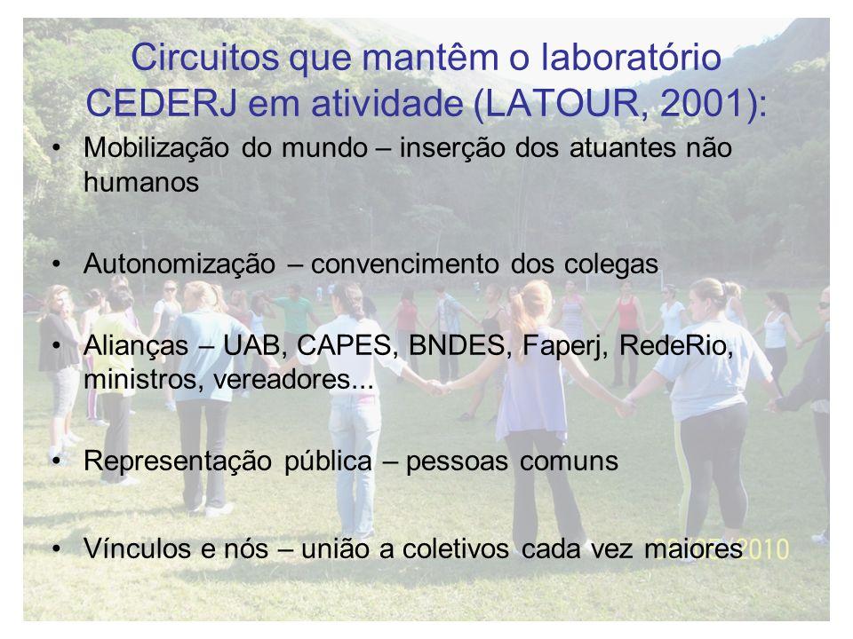Circuitos que mantêm o laboratório CEDERJ em atividade (LATOUR, 2001):