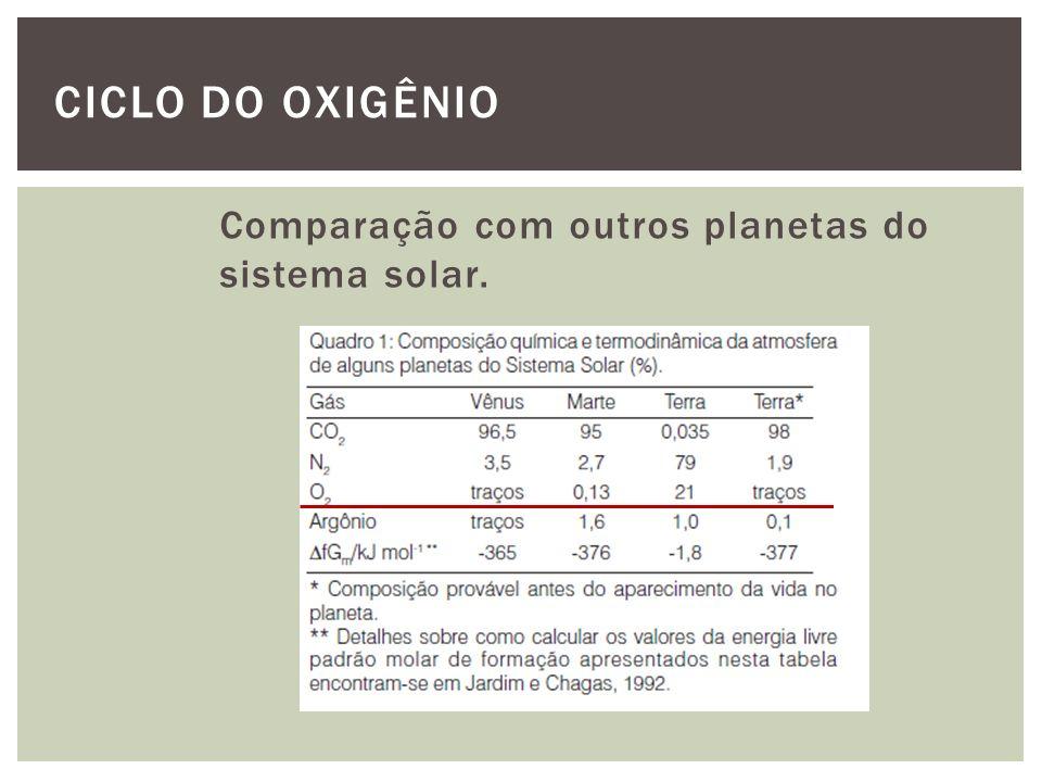 CICLO DO OXIGÊNIO Comparação com outros planetas do sistema solar.