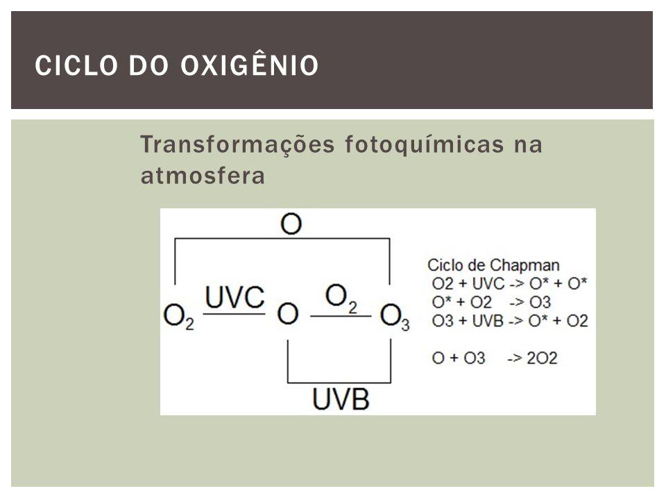CICLO DO OXIGÊNIO Transformações fotoquímicas na atmosfera