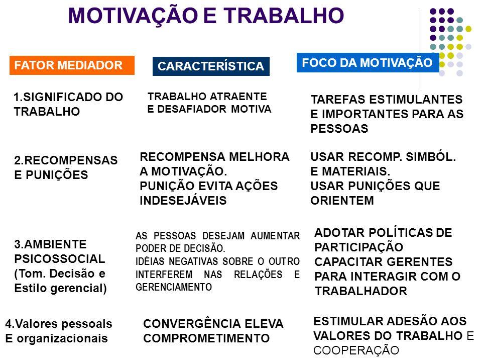 Motivacao No Trabalho: MOTIVAÇÃO NO TRABALHO.