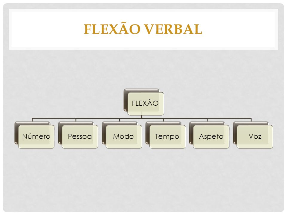FLEXÃO VERBAL FLEXÃO Número Pessoa Modo Tempo Aspeto Voz