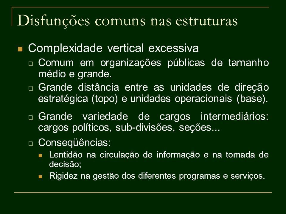 Disfunções comuns nas estruturas