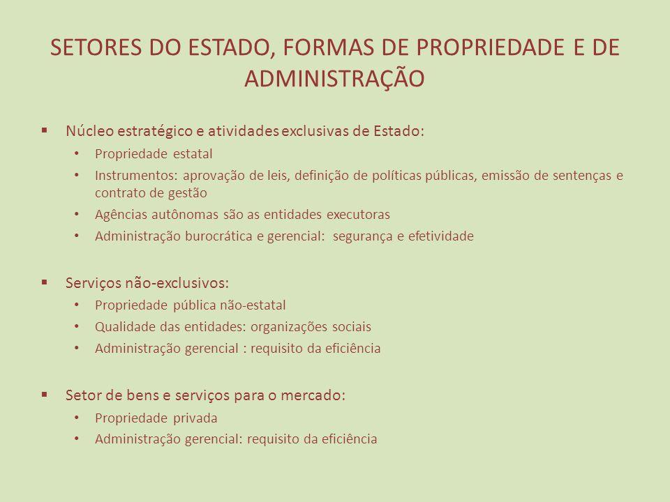 SETORES DO ESTADO, FORMAS DE PROPRIEDADE E DE ADMINISTRAÇÃO