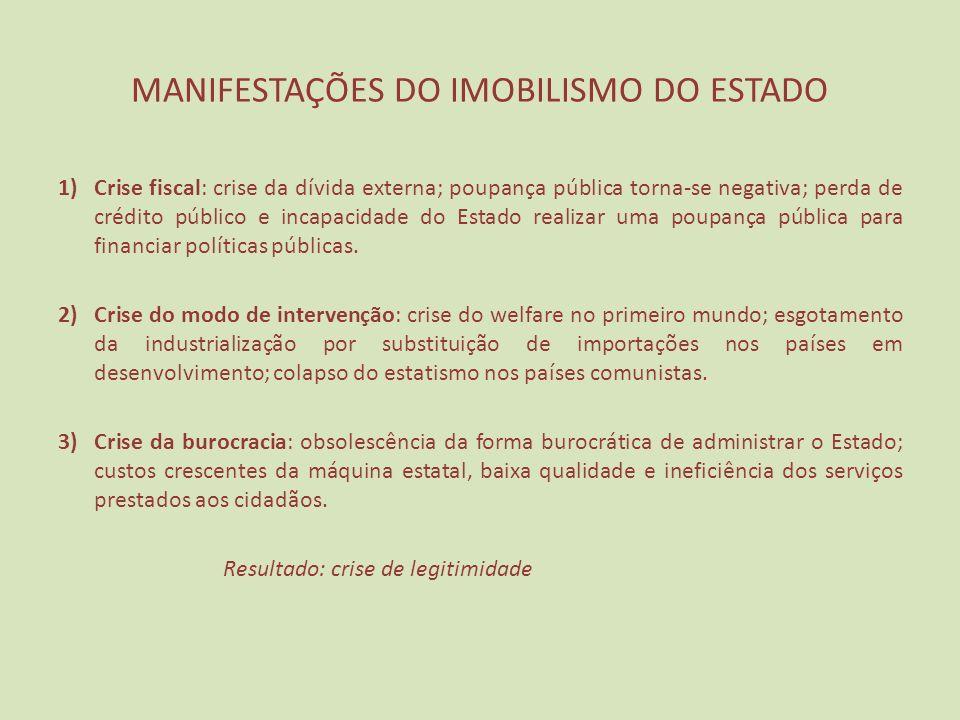 MANIFESTAÇÕES DO IMOBILISMO DO ESTADO
