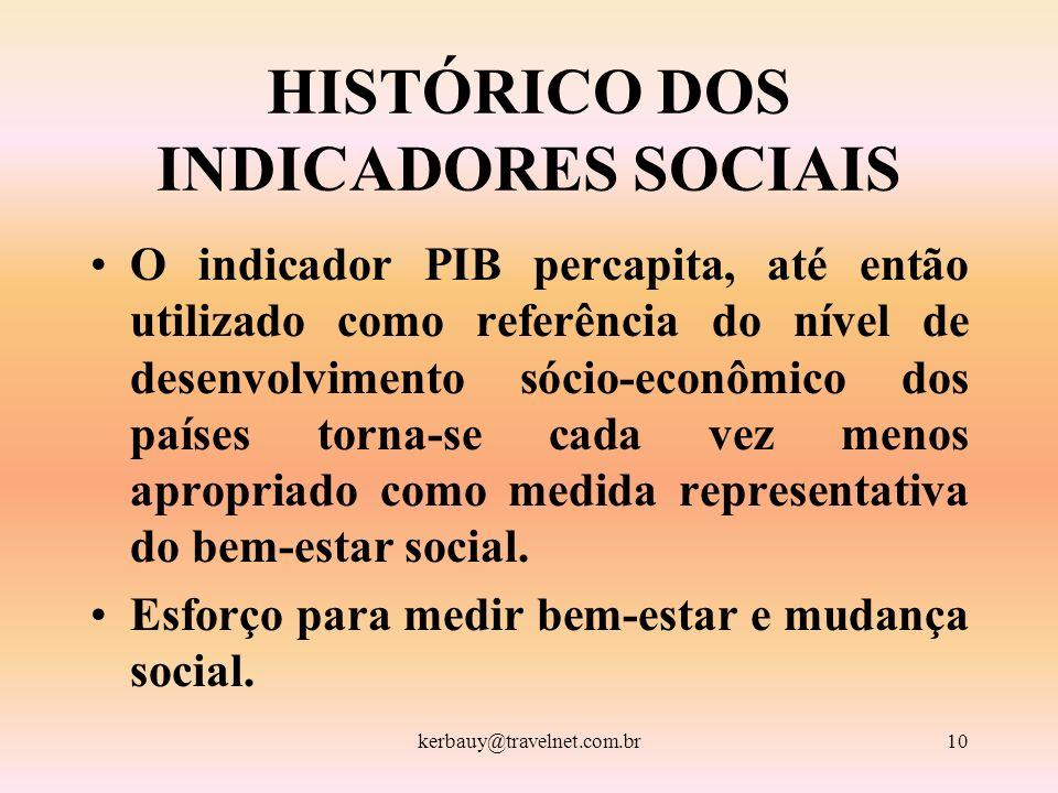 HISTÓRICO DOS INDICADORES SOCIAIS