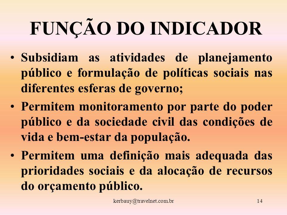 FUNÇÃO DO INDICADOR Subsidiam as atividades de planejamento público e formulação de políticas sociais nas diferentes esferas de governo;