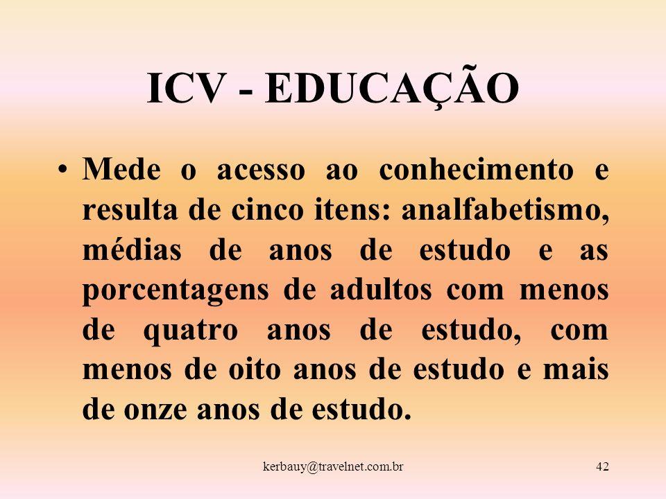 ICV - EDUCAÇÃO