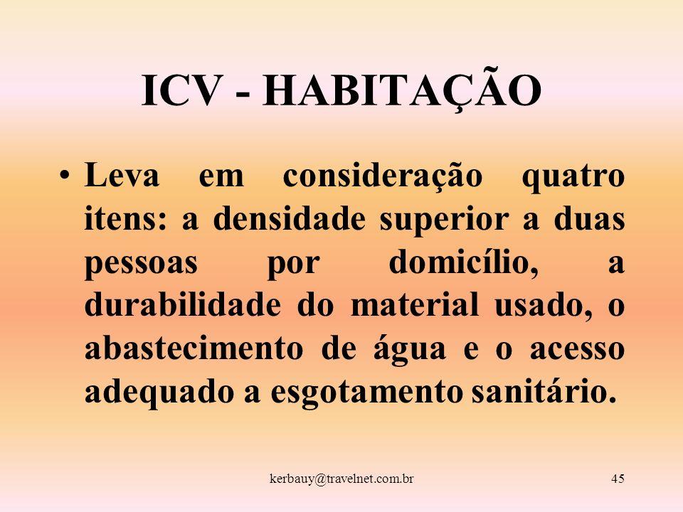 ICV - HABITAÇÃO