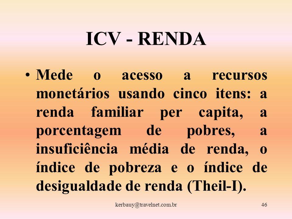 ICV - RENDA