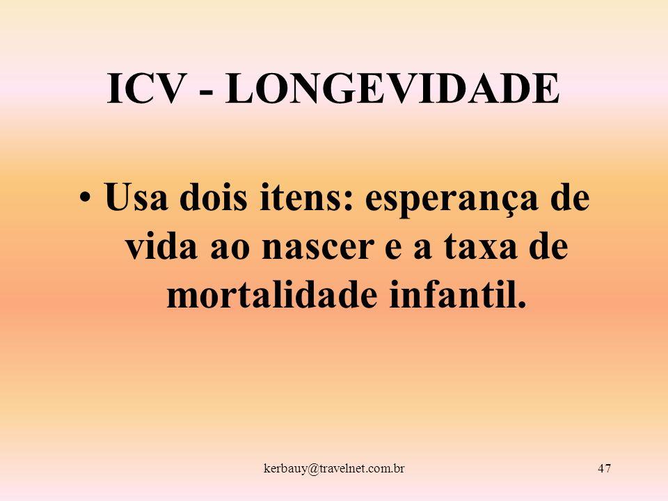 ICV - LONGEVIDADEUsa dois itens: esperança de vida ao nascer e a taxa de mortalidade infantil.