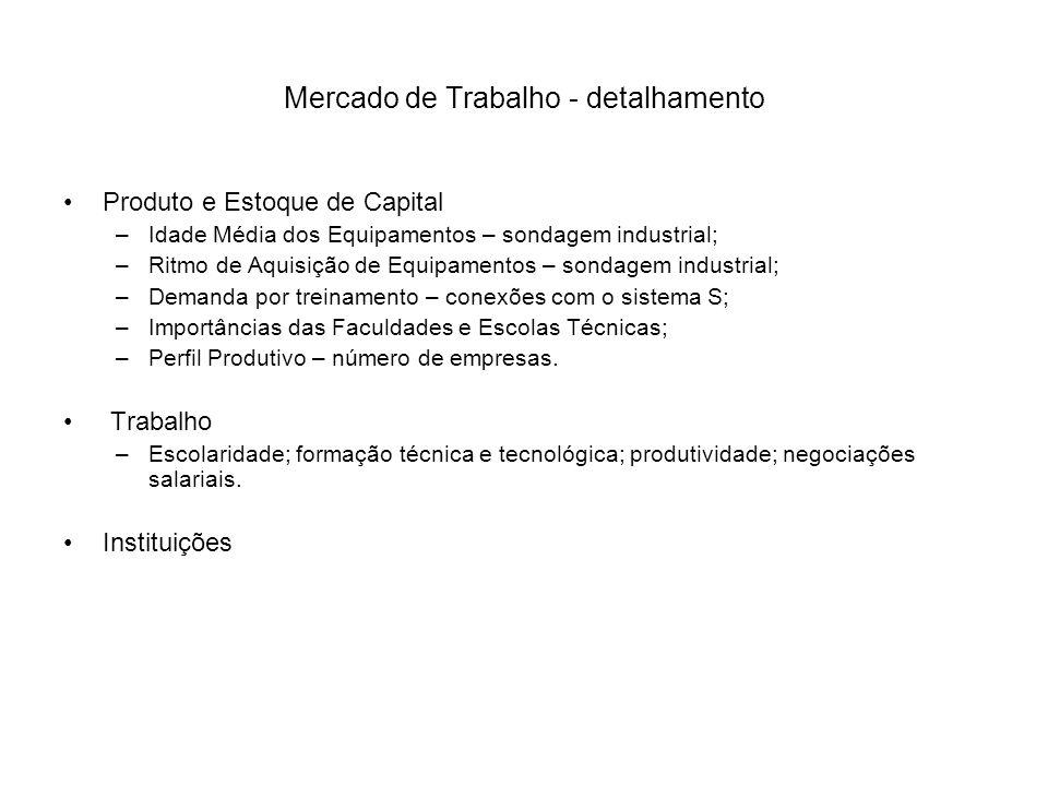 Mercado de Trabalho - detalhamento