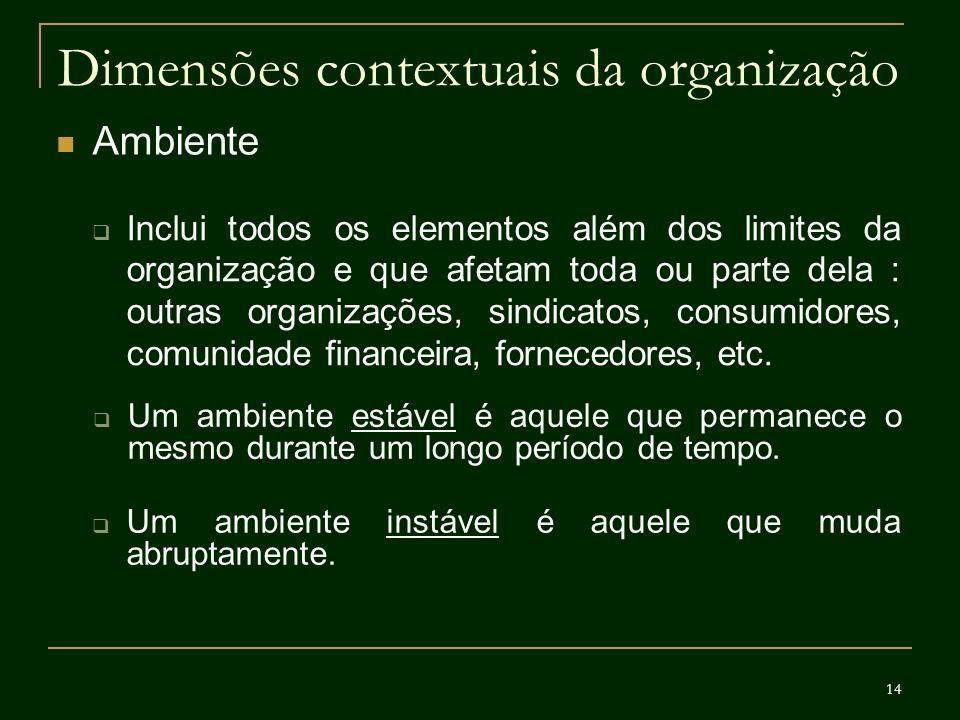 Dimensões contextuais da organização