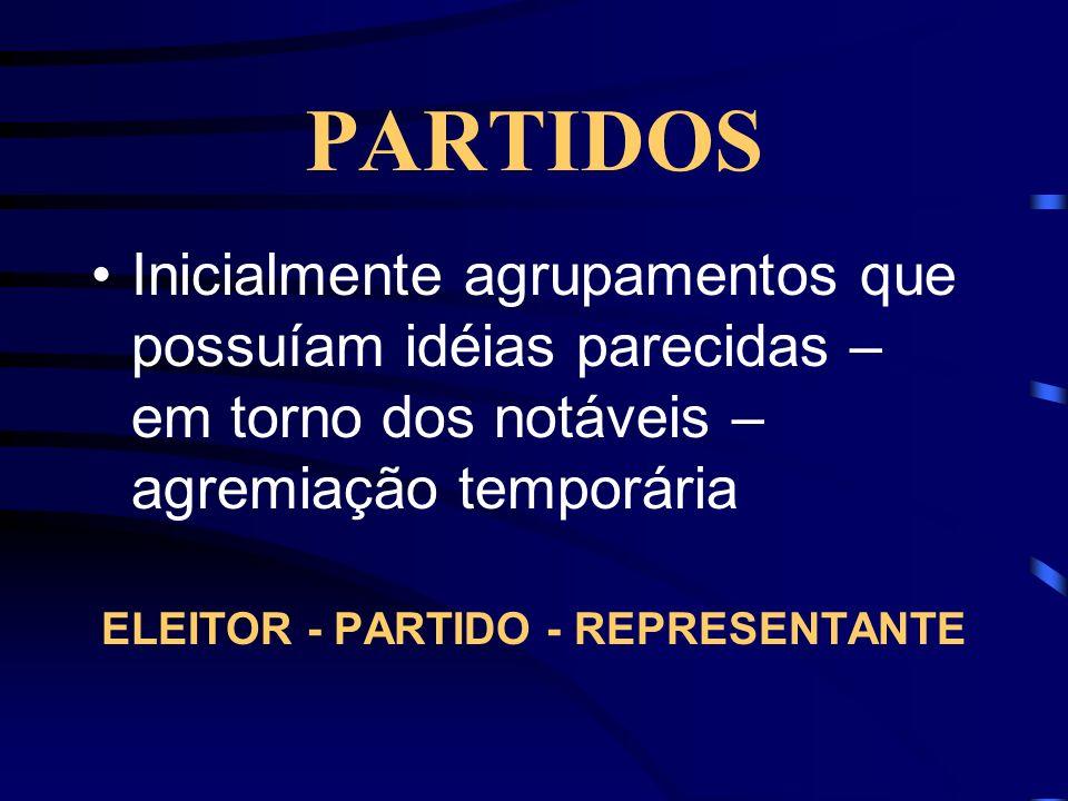 ELEITOR - PARTIDO - REPRESENTANTE
