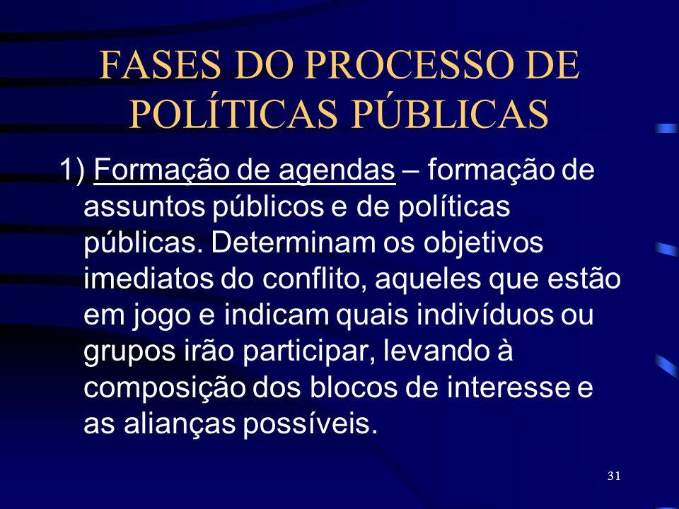 FASES DO PROCESSO DE POLÍTICAS PÚBLICAS
