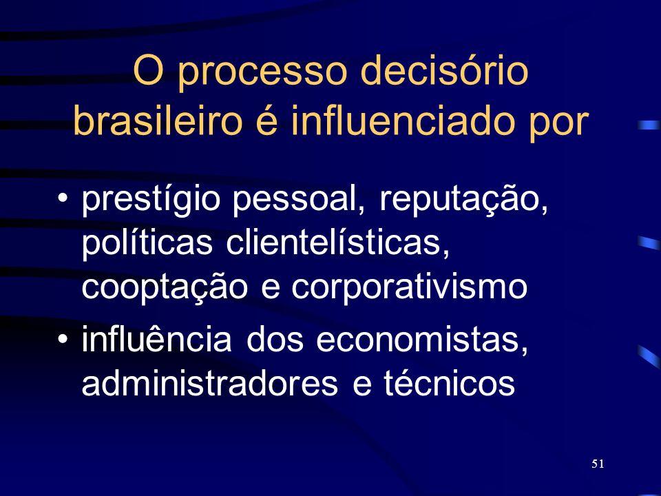 O processo decisório brasileiro é influenciado por