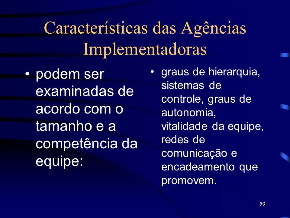 Características das Agências Implementadoras