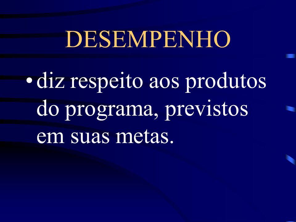DESEMPENHO diz respeito aos produtos do programa, previstos em suas metas.