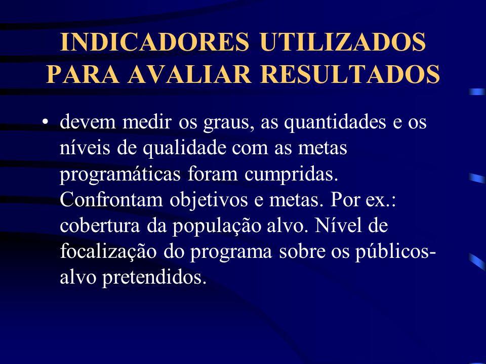 INDICADORES UTILIZADOS PARA AVALIAR RESULTADOS