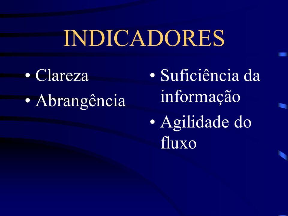 INDICADORES Clareza Abrangência Suficiência da informação
