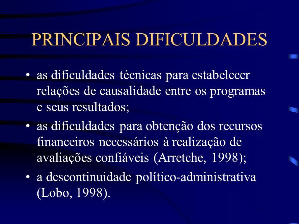 PRINCIPAIS DIFICULDADES