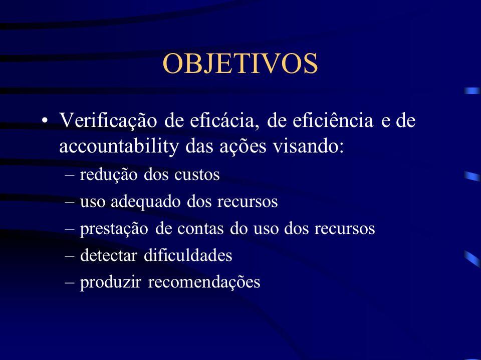 OBJETIVOS Verificação de eficácia, de eficiência e de accountability das ações visando: redução dos custos.
