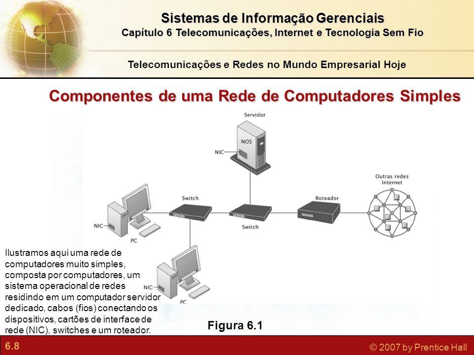 Componentes de uma Rede de Computadores Simples