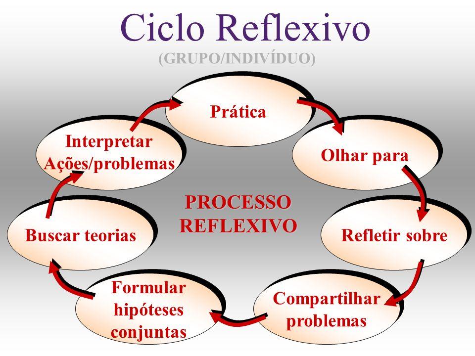 Ciclo Reflexivo PROCESSO REFLEXIVO Prática Interpretar Ações/problemas
