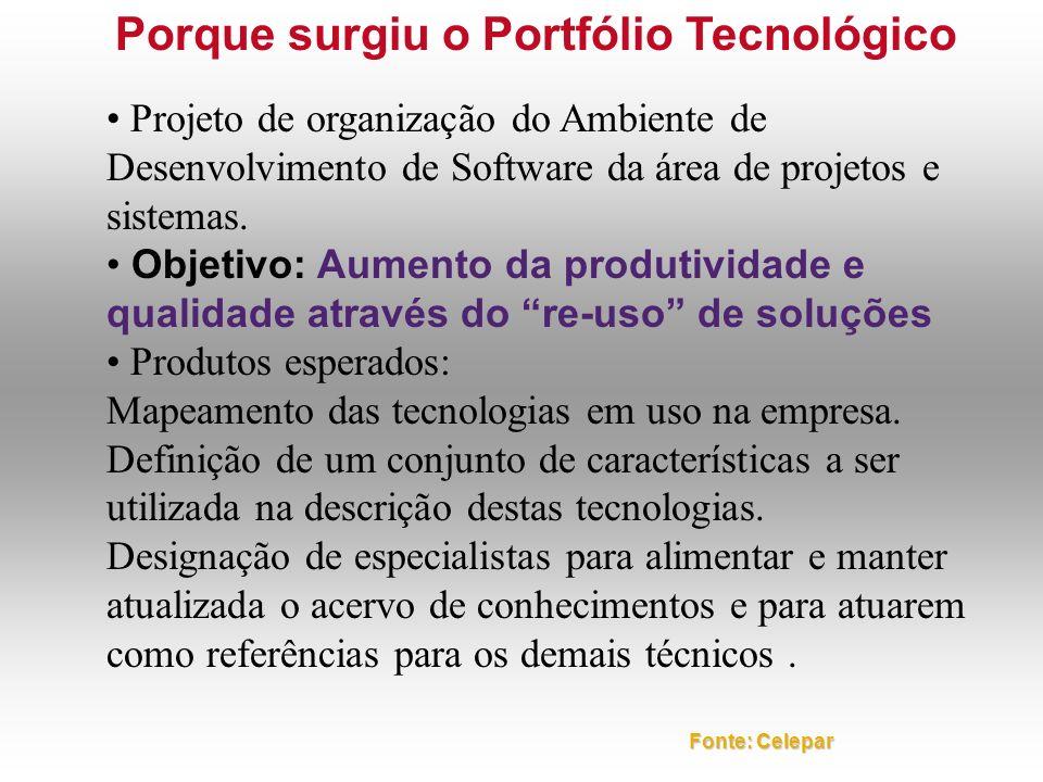 Porque surgiu o Portfólio Tecnológico