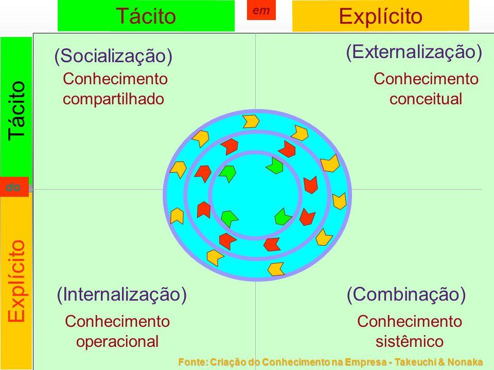 Tácito Explícito Tácito Explícito (Externalização) (Socialização)
