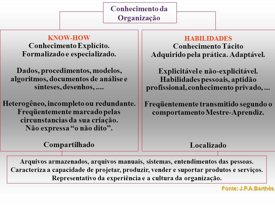 Conhecimento Explícito. Formalizado e especializado.