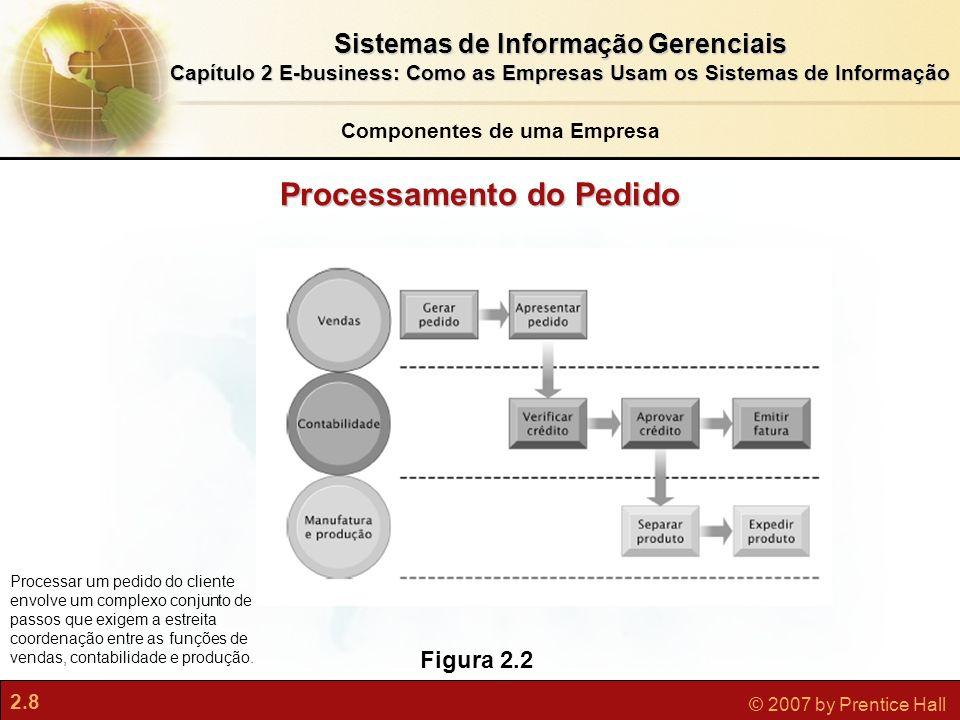 Componentes de uma Empresa Processamento do Pedido
