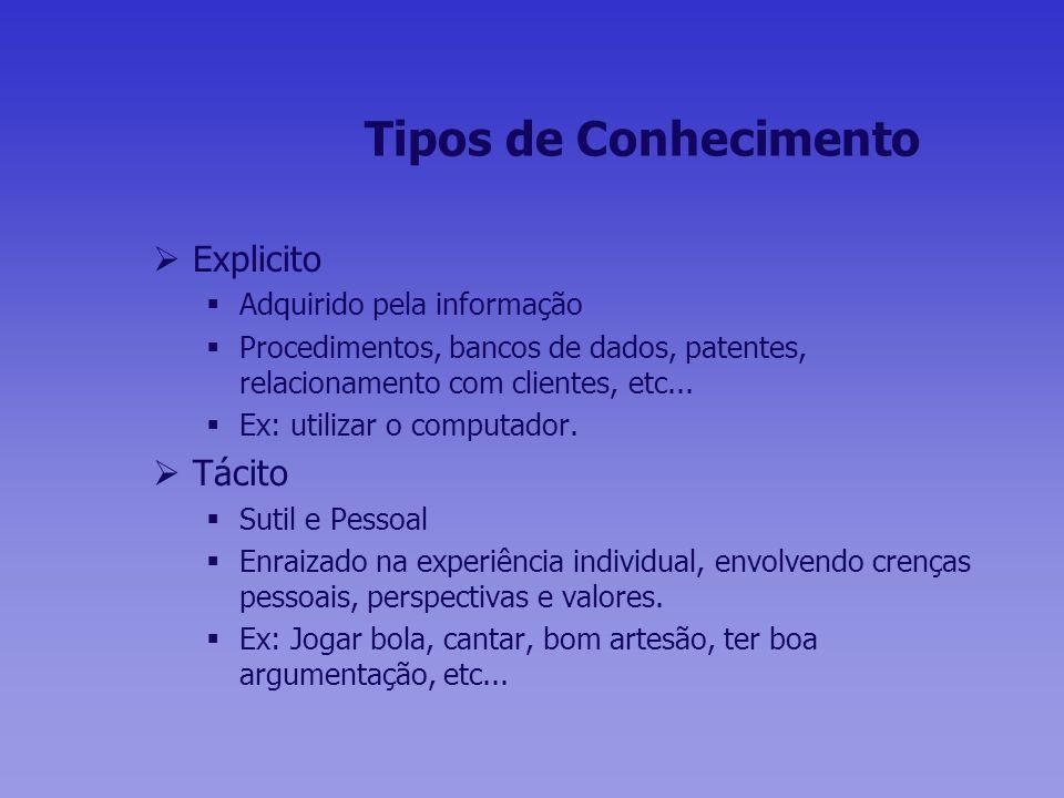 Tipos de Conhecimento Explicito Tácito Adquirido pela informação