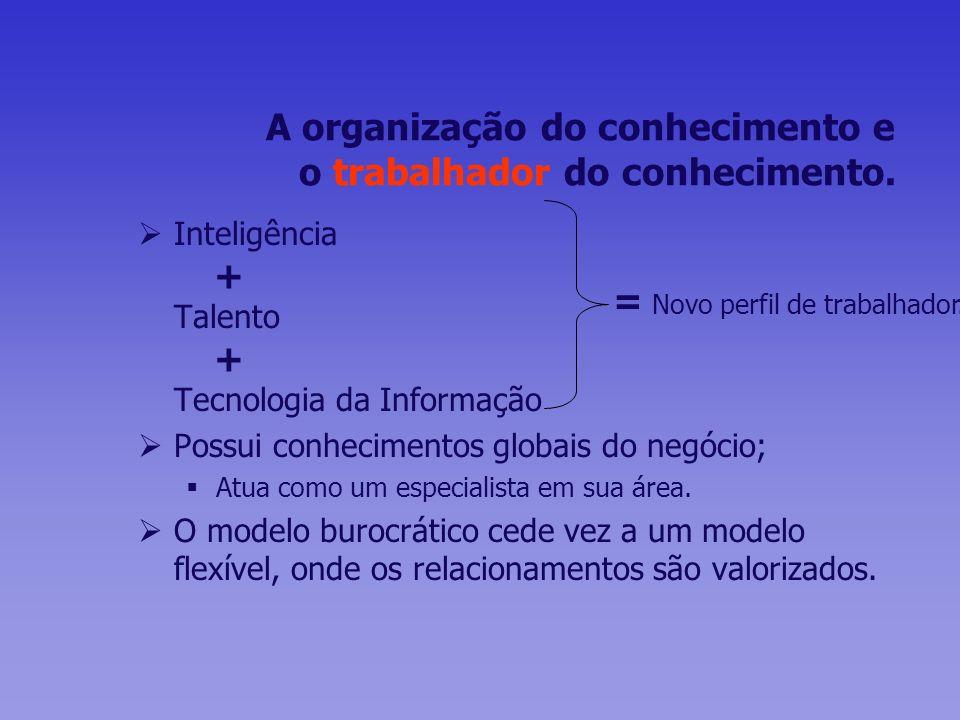 A organização do conhecimento e o trabalhador do conhecimento.
