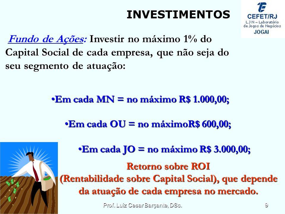 Fundo de Ações: Investir no máximo 1% do