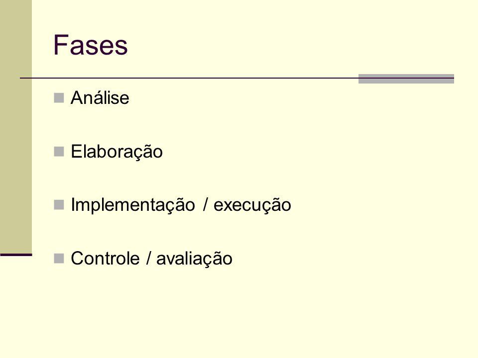Fases Análise Elaboração Implementação / execução Controle / avaliação