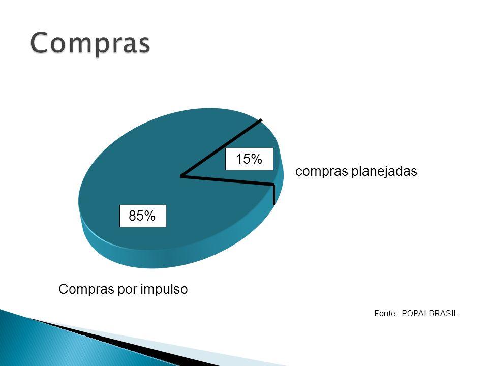 Compras 15% compras planejadas 85% Compras por impulso